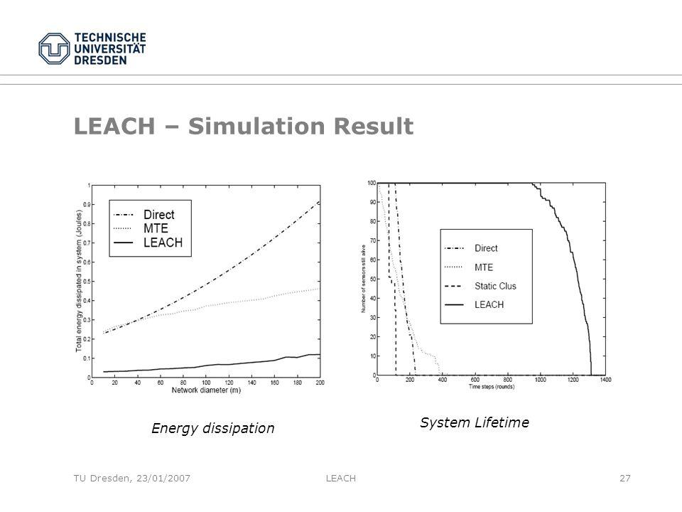 TU Dresden, 23/01/2007 LEACH – Simulation Result Energy dissipation System Lifetime LEACH27