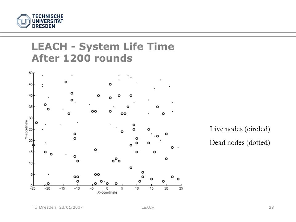 TU Dresden, 23/01/2007 LEACH - System Life Time After 1200 rounds Live nodes (circled) Dead nodes (dotted) LEACH28