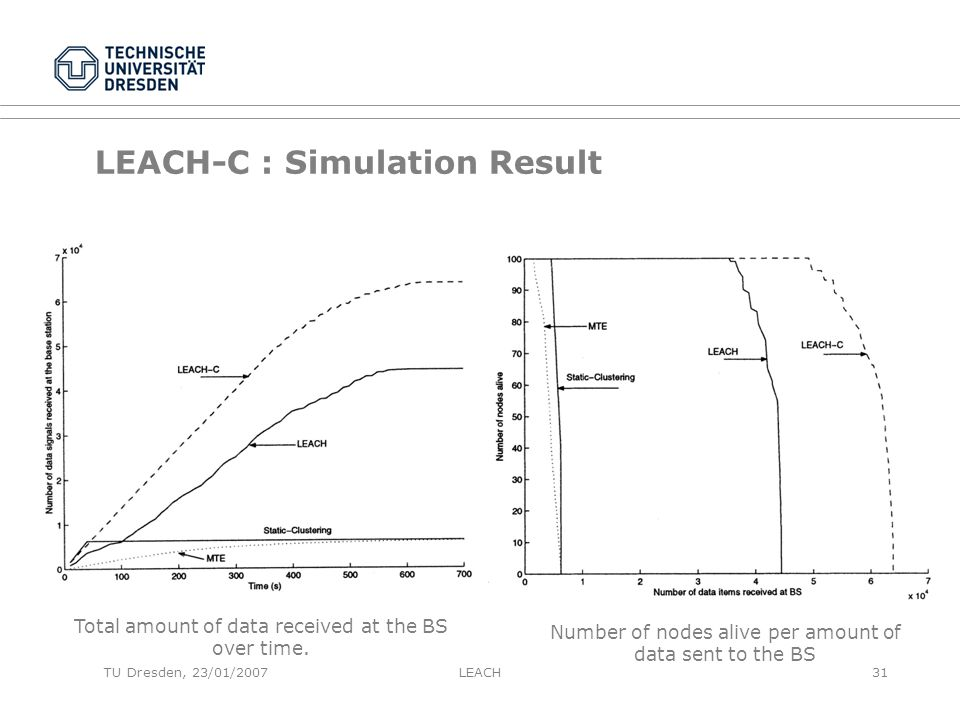 TU Dresden, 23/01/2007 LEACH-C : Simulation Result Total amount of data received at the BS over time.