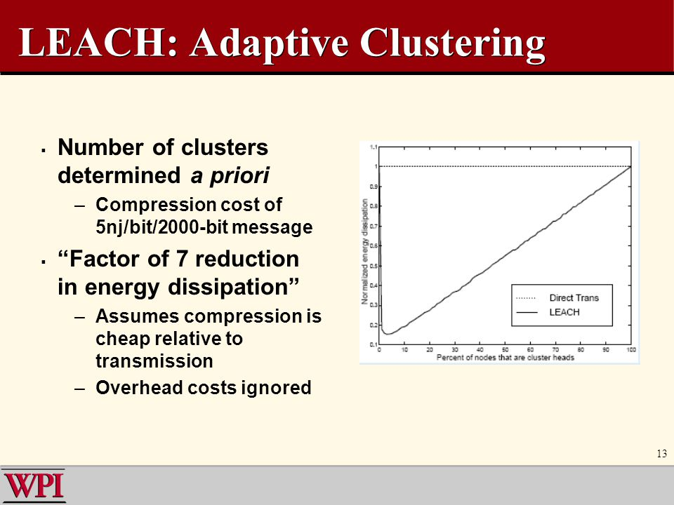 "13 LEACH: Adaptive Clustering  Number of clusters determined a priori –Compression cost of 5nj/bit/2000-bit message  ""Factor of 7 reduction in energ"