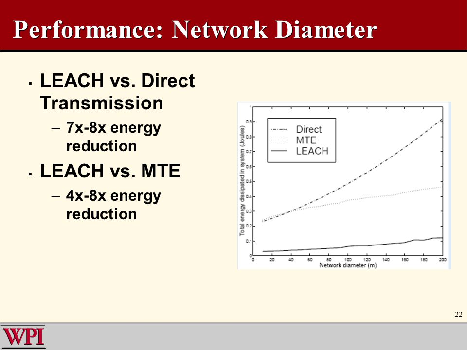 22 Performance: Network Diameter  LEACH vs. Direct Transmission –7x-8x energy reduction  LEACH vs. MTE –4x-8x energy reduction