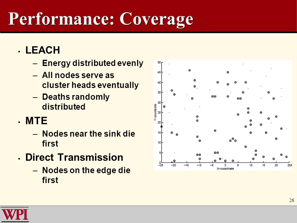 26 Performance: Coverage  LEACH –Energy distributed evenly –All nodes serve as cluster heads eventually –Deaths randomly distributed  MTE –Nodes nea