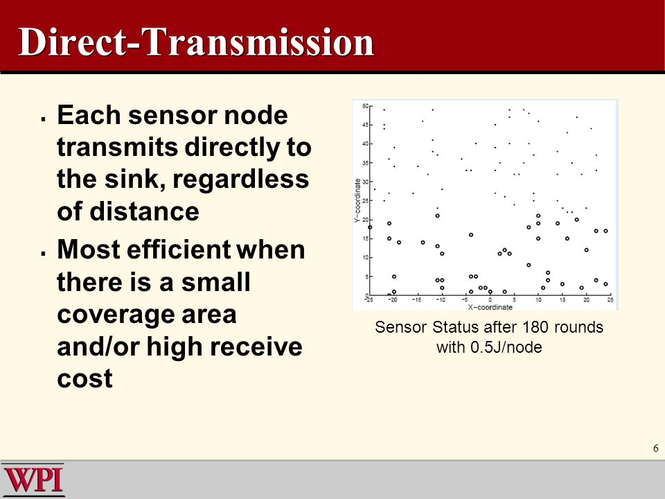 6 Direct-Transmission  Each sensor node transmits directly to the sink, regardless of distance  Most efficient when there is a small coverage area a