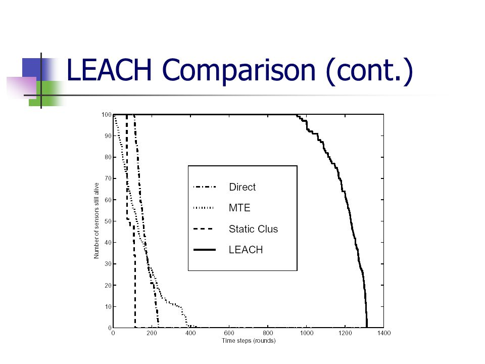 LEACH Comparison (cont.)