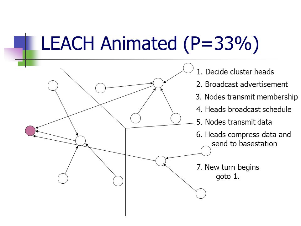 LEACH Animated (P=33%) 1. Decide cluster heads 2.