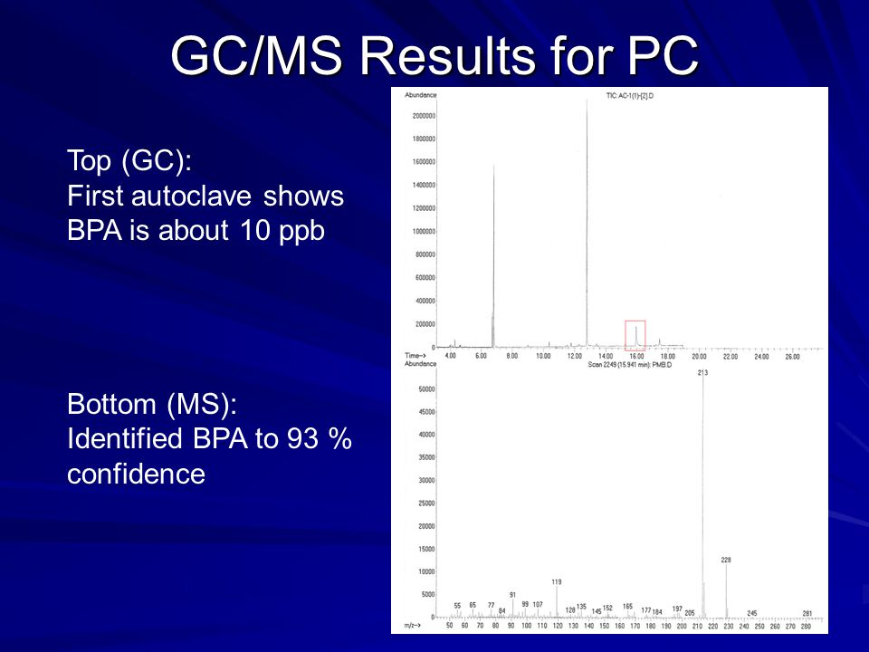 GC/MS Results for PC Top (GC): First autoclave shows BPA is about 10 ppb Bottom (MS): Identified BPA to 93 % confidence