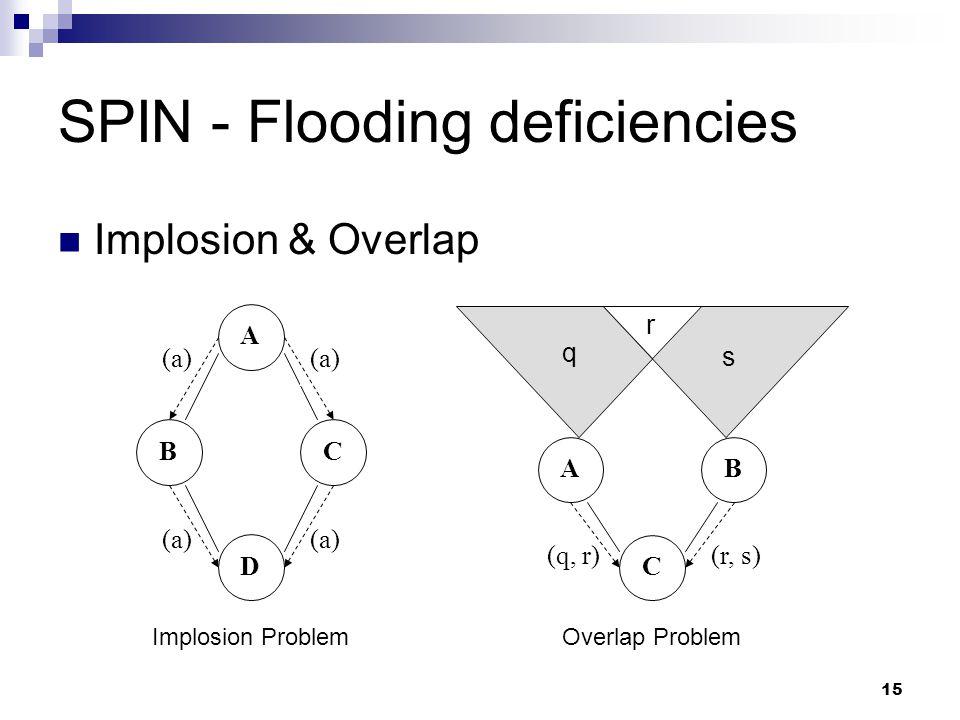 15 SPIN - Flooding deficiencies Implosion & Overlap (a) A BC D (r, s)(q, r) AB C q s r Implosion ProblemOverlap Problem