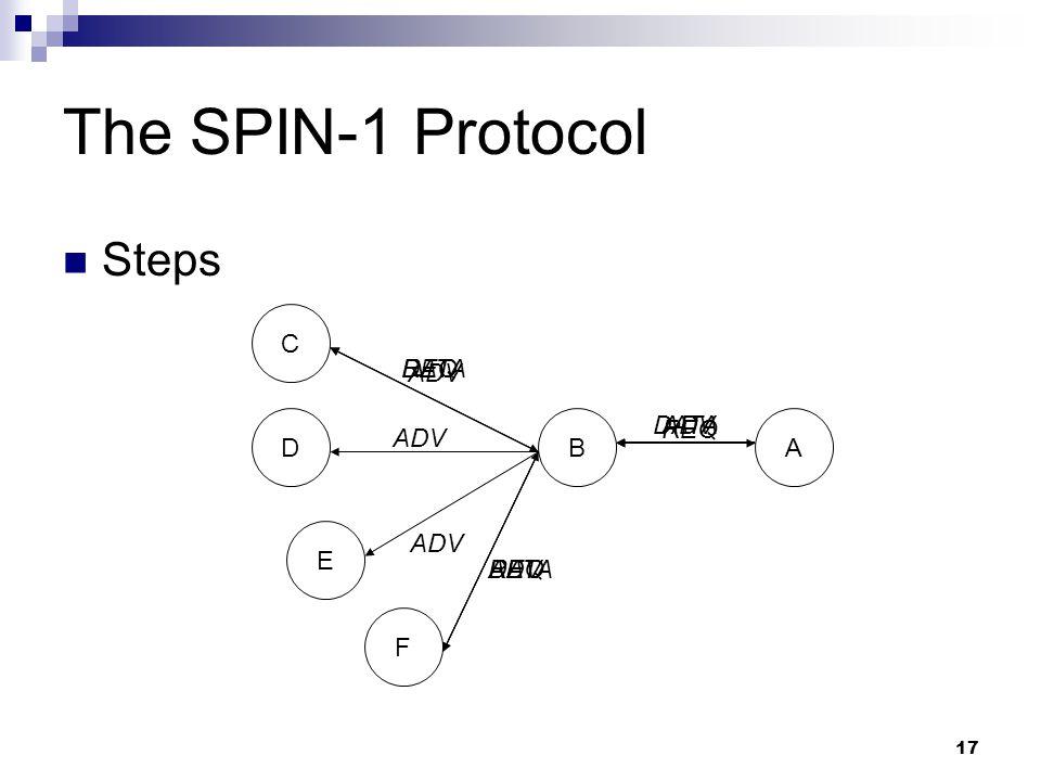 17 ADV REQ The SPIN-1 Protocol Steps BA C D E F DATA ADV REQ DATA