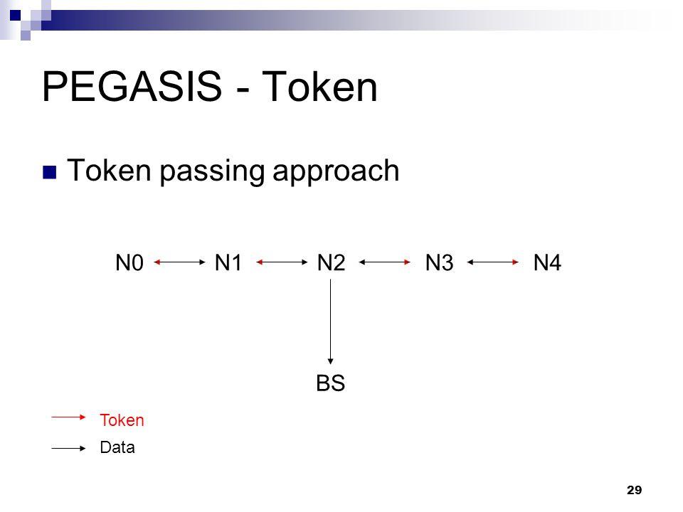 29 PEGASIS - Token Token passing approach N0N1N2N3N4 BS Token Data