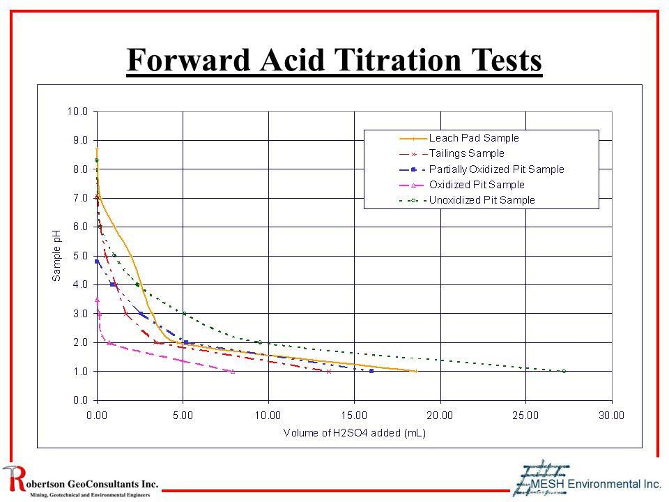 Forward Acid Titration Tests