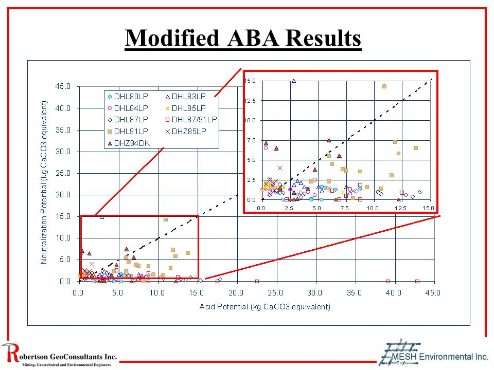 Modified ABA Results