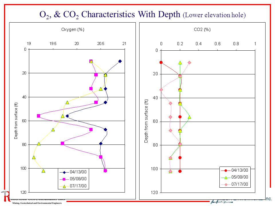 O 2, & CO 2 Characteristics With Depth (Lower elevation hole)
