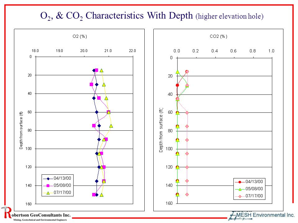 O 2, & CO 2 Characteristics With Depth (higher elevation hole)