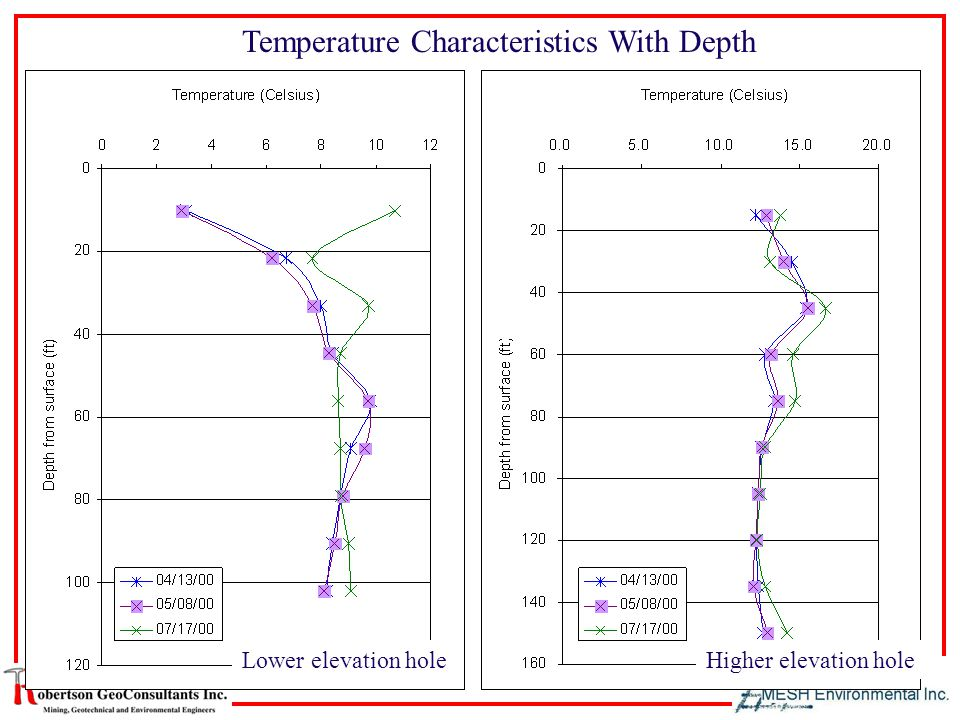 Temperature Characteristics With Depth Lower elevation holeHigher elevation hole