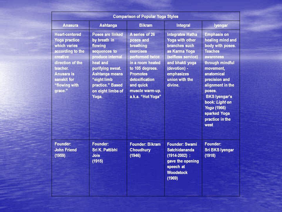 Comparison of Popular Yoga Styles AnasuraAshtangaBikramIntegralIyengar Heart-centered Yoga practice which varies according to the creative direction o