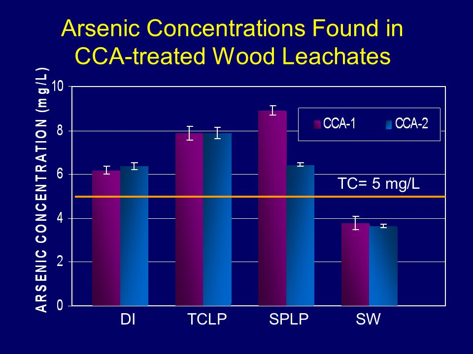 Leachate EC 50 s (C.dubia) vs. Copper Concentrations
