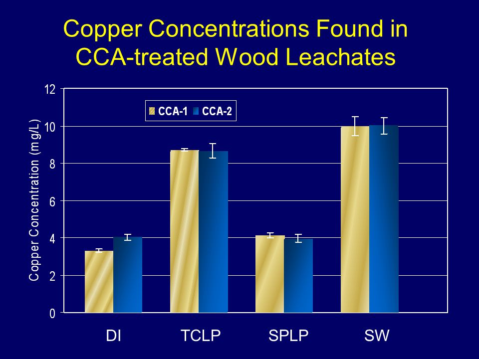 Copper Concentrations Found in CCA-treated Wood Leachates SPLPDITCLPSW
