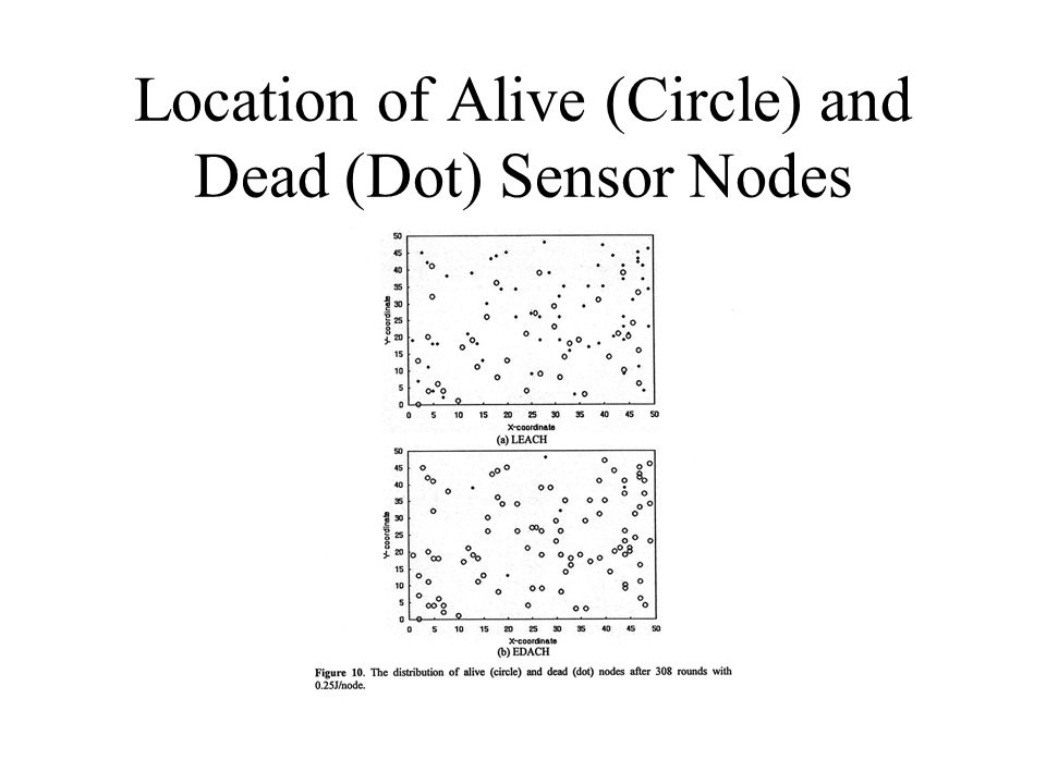 Location of Alive (Circle) and Dead (Dot) Sensor Nodes