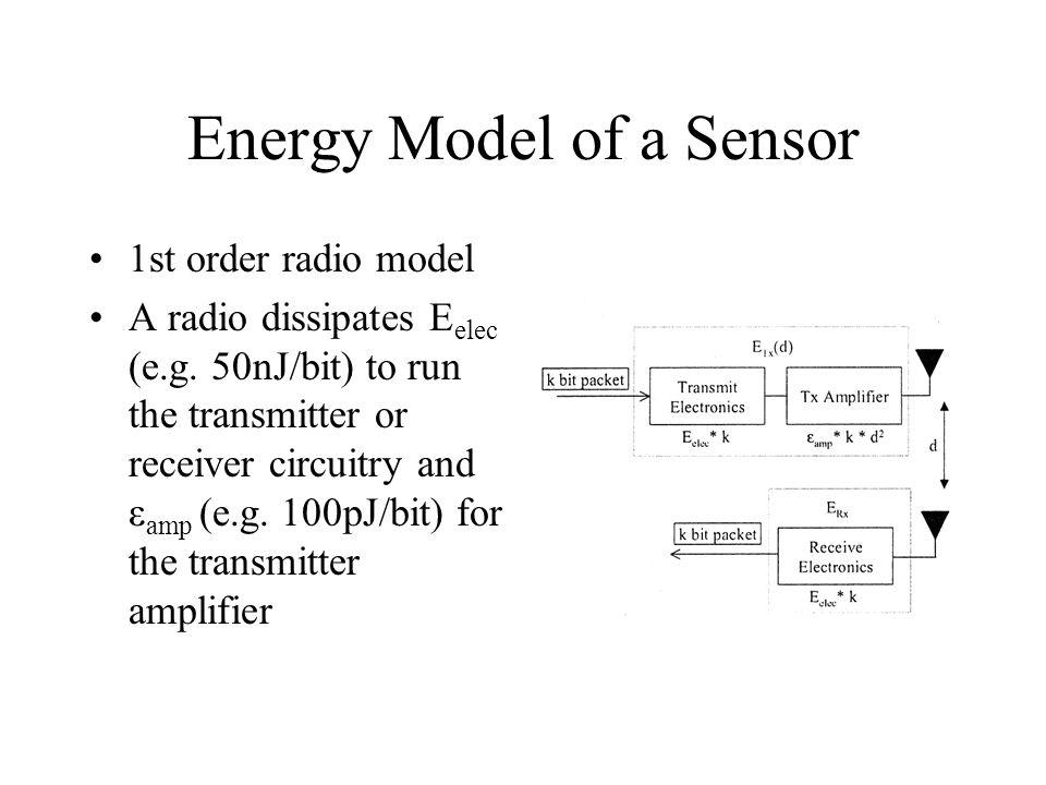 Energy Model of a Sensor 1st order radio model A radio dissipates E elec (e.g. 50nJ/bit) to run the transmitter or receiver circuitry and ε amp (e.g.