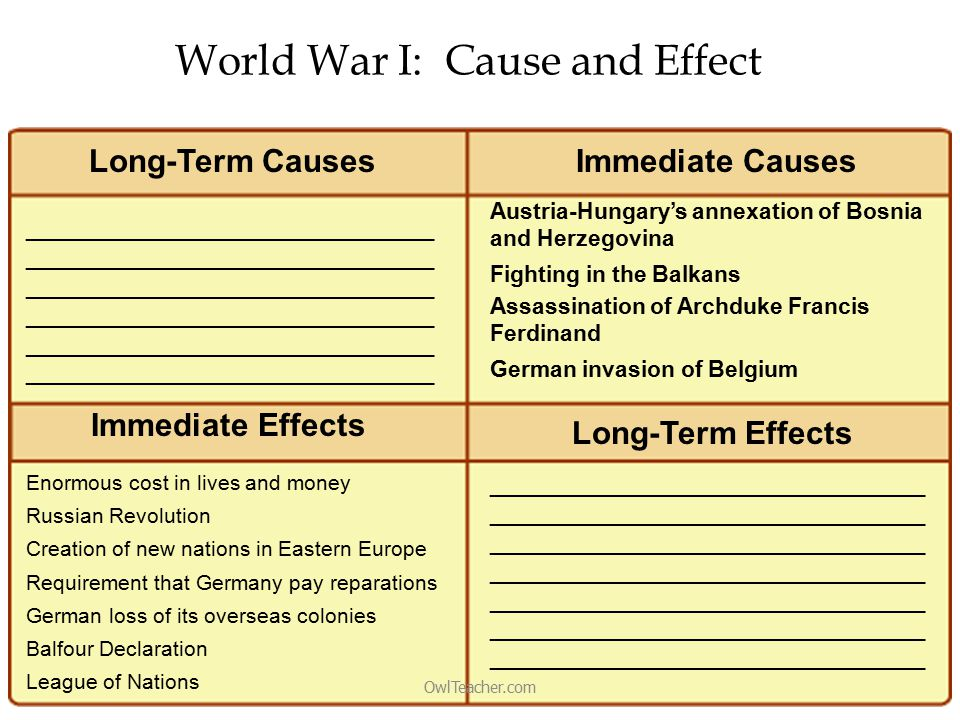 World War I: Cause and Effect OwlTeacher.com _______________________________ _______________________________ _______________________________ Austria-Hungary's annexation of Bosnia and Herzegovina Fighting in the Balkans Assassination of Archduke Francis Ferdinand German invasion of Belgium Enormous cost in lives and money Russian Revolution Creation of new nations in Eastern Europe Requirement that Germany pay reparations German loss of its overseas colonies Balfour Declaration League of Nations _________________________________ _________________________________ _________________________________ _________________________________ _________________________________ _________________________________ _________________________________ Long-Term CausesImmediate Causes Immediate Effects Long-Term Effects