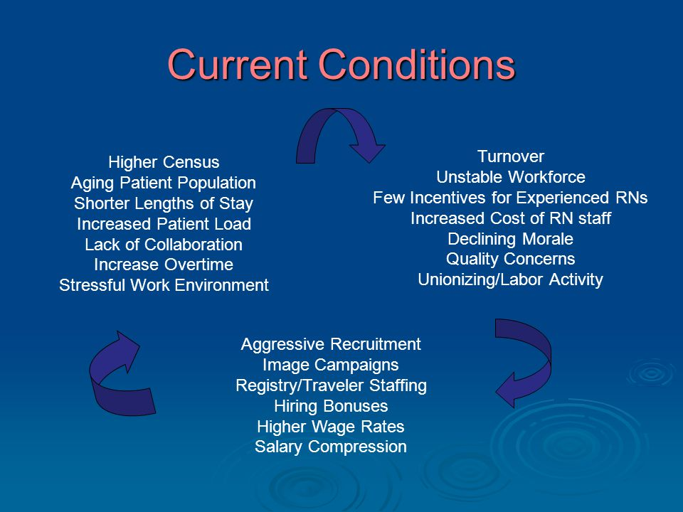 Current Conditions Turnover Unstable Workforce Few Incentives for Experienced RNs Increased Cost of RN staff Declining Morale Quality Concerns Unionizing/Labor Activity Higher Census Aging Patient Population Shorter Lengths of Stay Increased Patient Load Lack of Collaboration Increase Overtime Stressful Work Environment Aggressive Recruitment Image Campaigns Registry/Traveler Staffing Hiring Bonuses Higher Wage Rates Salary Compression