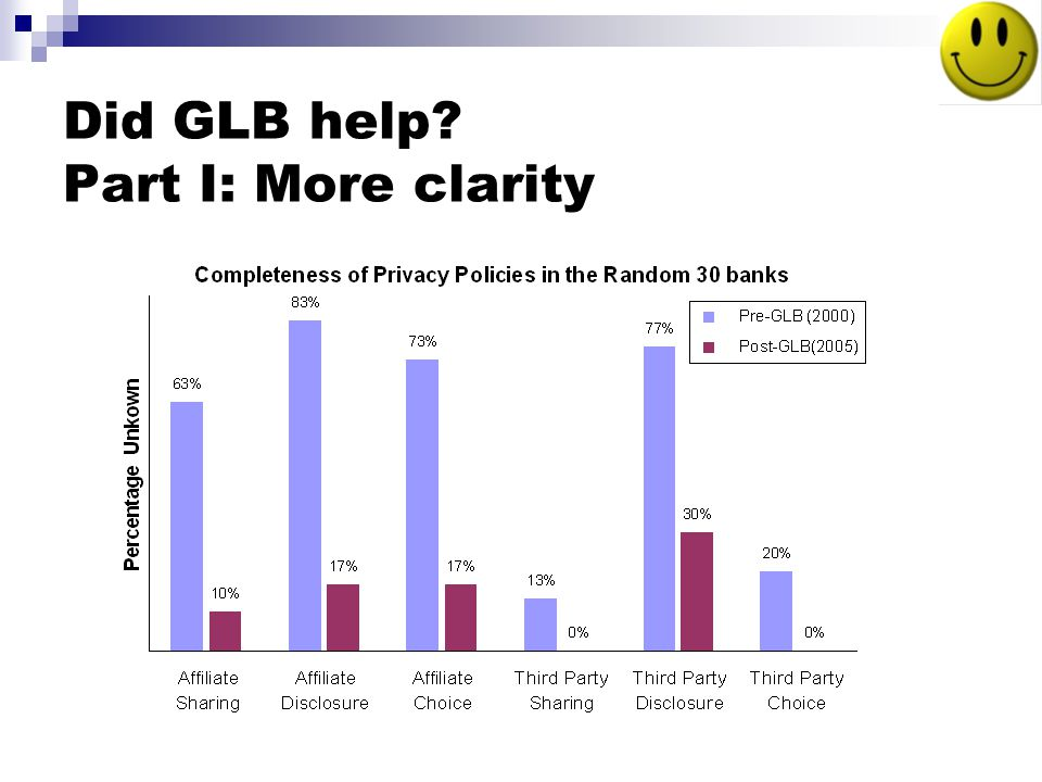 Did GLB help Part I: More clarity