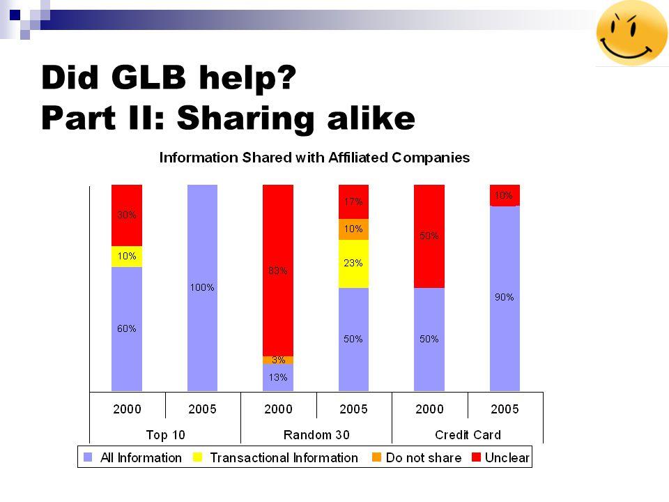 Did GLB help Part II: Sharing alike