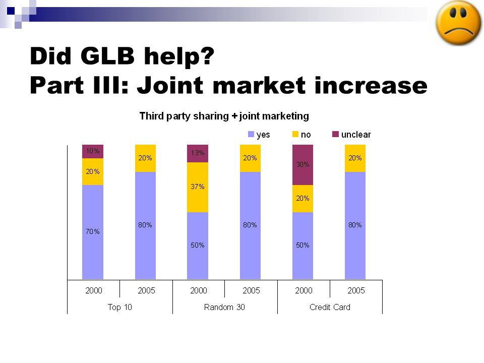 Did GLB help Part III: Joint market increase