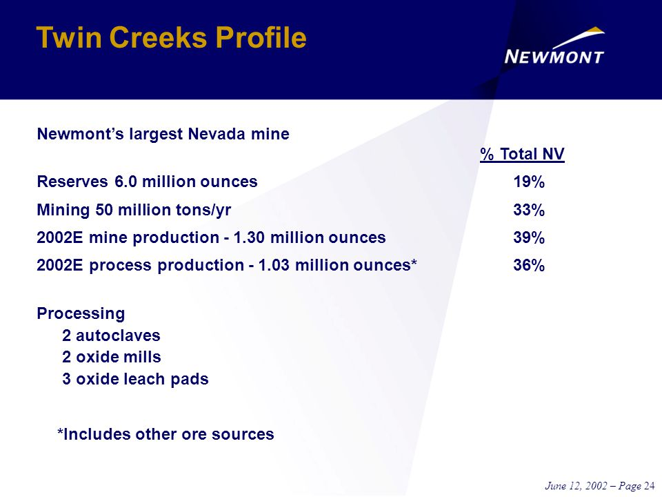 June 12, 2002 – Page 24 Newmont's largest Nevada mine % Total NV Reserves 6.0 million ounces19% Mining 50 million tons/yr33% 2002E mine production - 1.30 million ounces39% 2002E process production - 1.03 million ounces*36% Processing 2 autoclaves 2 oxide mills 3 oxide leach pads *Includes other ore sources Twin Creeks Profile
