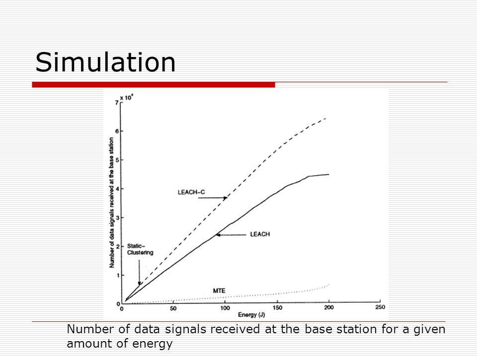 Simulation Number of data signals received at the base station for a given amount of energy