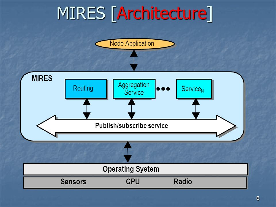 6 MIRES [Architecture] SensorsCPURadio Operating System MIRES Routing Service 1 Aggregation Service N Service N Node Application Publish/subscribe service