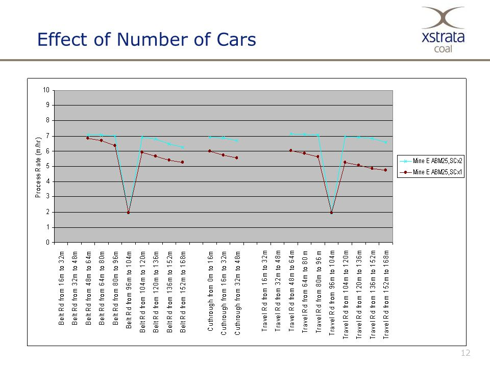 12 Effect of Number of Cars