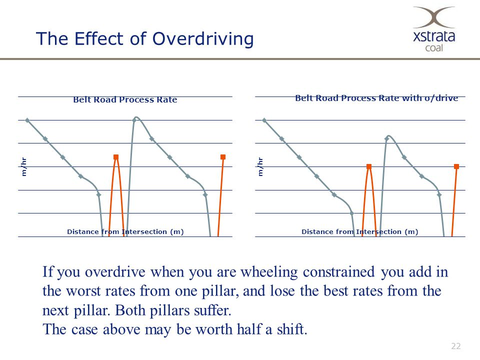 22 The Effect of Overdriving If you overdrive when you are wheeling constrained you add in the worst rates from one pillar, and lose the best rates from the next pillar.