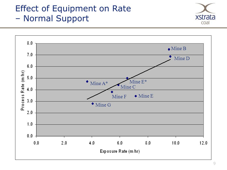 9 Effect of Equipment on Rate – Normal Support Mine B Mine D Mine A* Mine G Mine E Mine E* Mine F Mine C