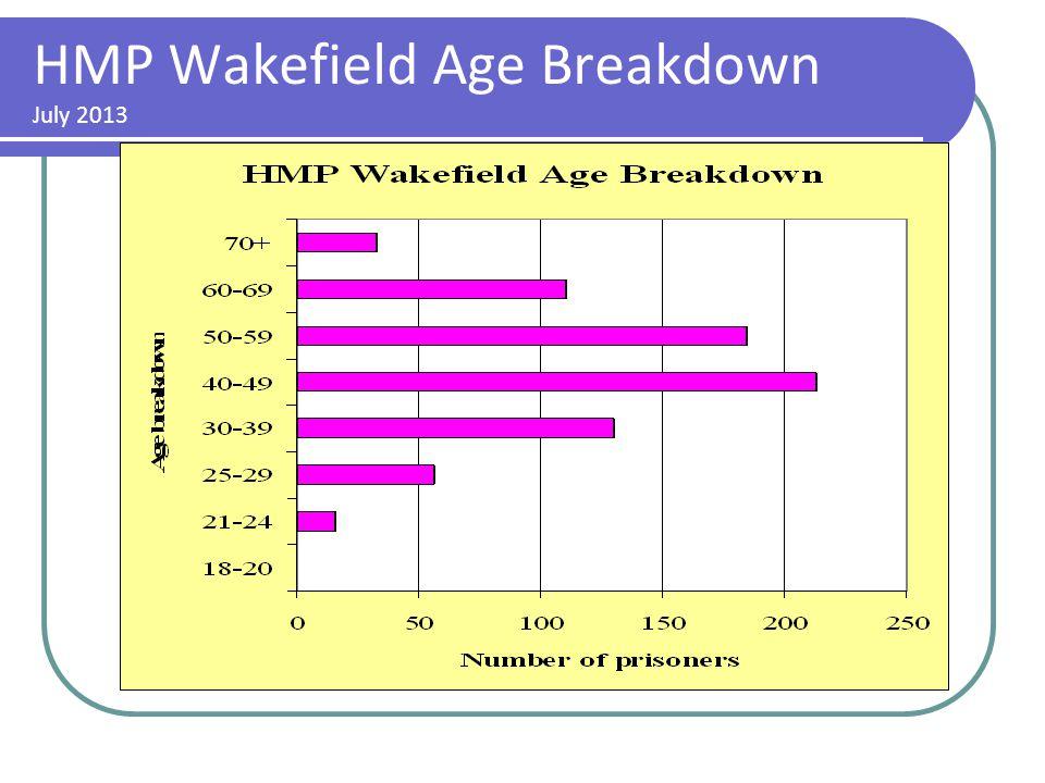 HMP Wakefield Age Breakdown July 2013