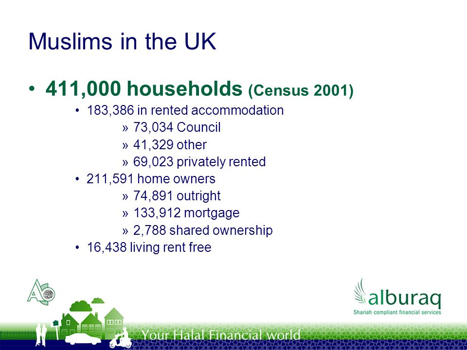Muslims in the UK 411,000 households (Census 2001) 183,386 in rented accommodation »73,034 Council »41,329 other »69,023 privately rented 211,591 home