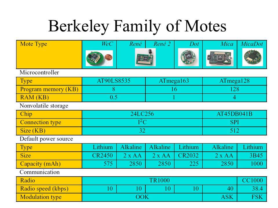 11 Berkeley Family of Motes