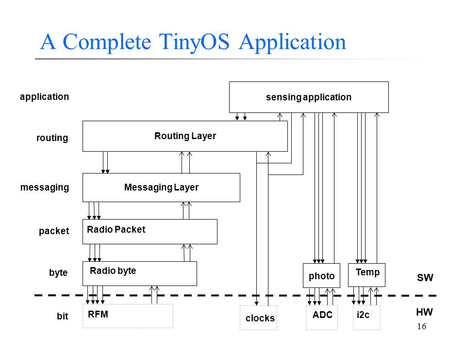 16 A Complete TinyOS Application RFM Radio byte Radio Packet i2c Temp photo Messaging Layer clocks bit byte packet Routing Layer sensing application a