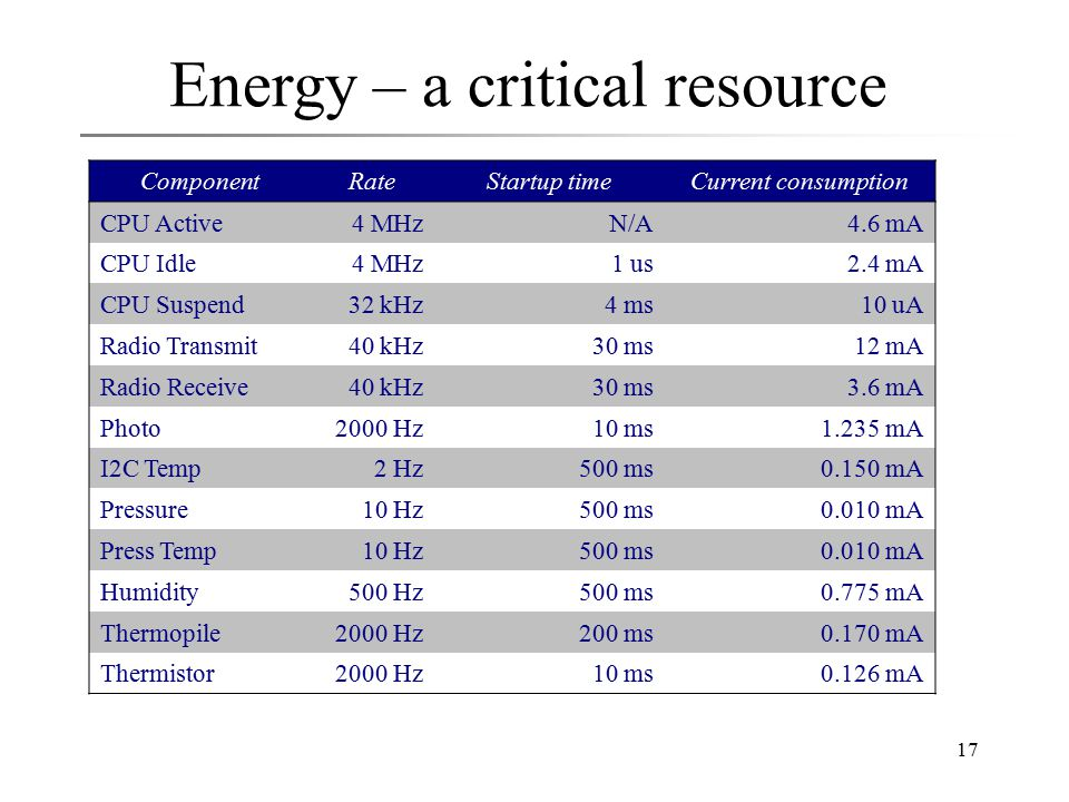 17 Energy – a critical resource ComponentRateStartup timeCurrent consumption CPU Active4 MHzN/A4.6 mA CPU Idle4 MHz1 us2.4 mA CPU Suspend32 kHz4 ms10