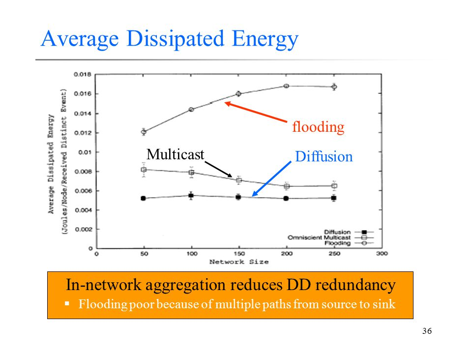 36 Average Dissipated Energy In-network aggregation reduces DD redundancy  Flooding poor because of multiple paths from source to sink flooding Diffu