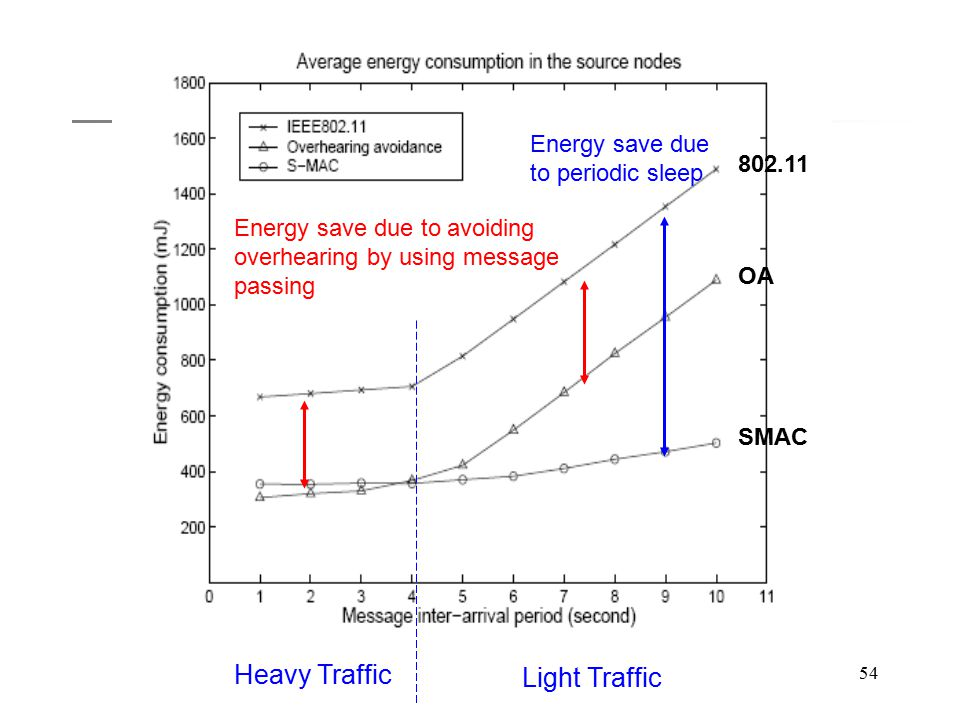 54 Heavy Traffic Light Traffic Energy save due to avoiding overhearing by using message passing Energy save due to periodic sleep 802.11 OA SMAC