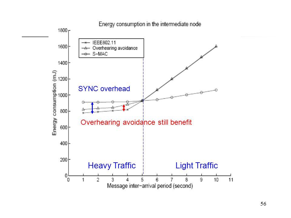 56 Heavy TrafficLight Traffic SYNC overhead Overhearing avoidance still benefit