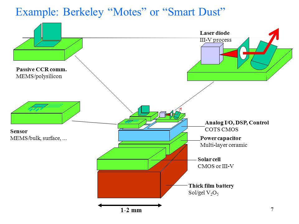 7 Laser diode III-V process Passive CCR comm. MEMS/polysilicon Sensor MEMS/bulk, surface,...