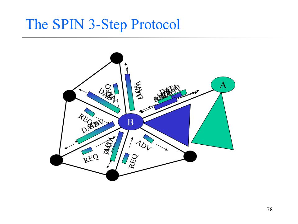 78 The SPIN 3-Step Protocol B A ADV REQ DATA ADV REQ DATA