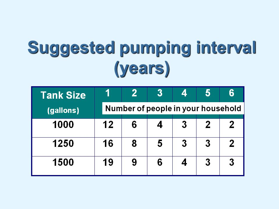 Suggested pumping interval (years) Number of people in your household
