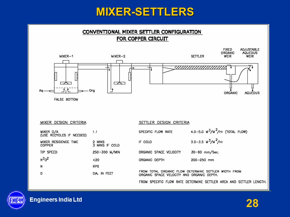 Engineers India Ltd 28MIXER-SETTLERS