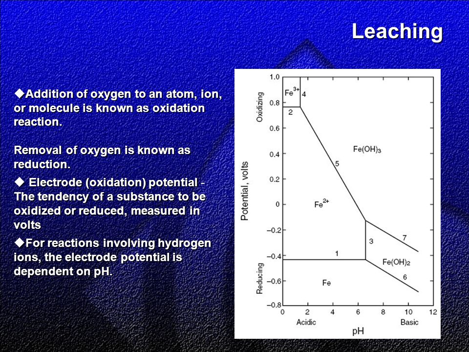 Leaching Leaching  Addition of oxygen to an atom, ion, or molecule is known as oxidation reaction.