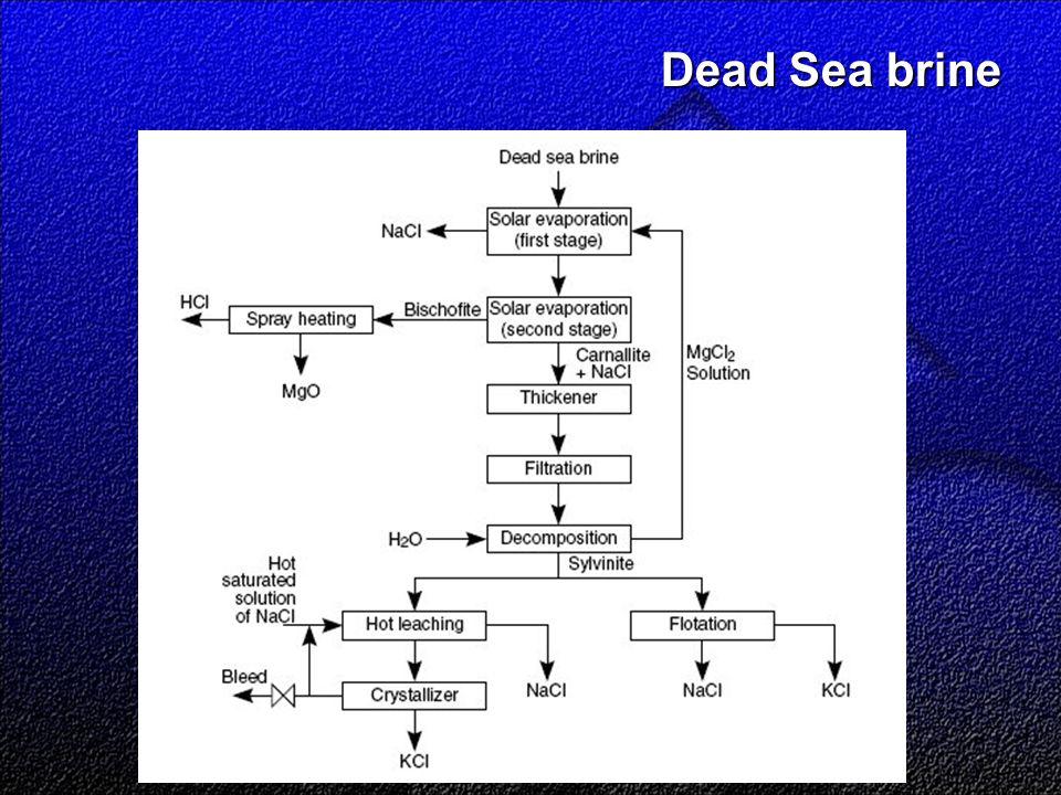 Dead Sea brine
