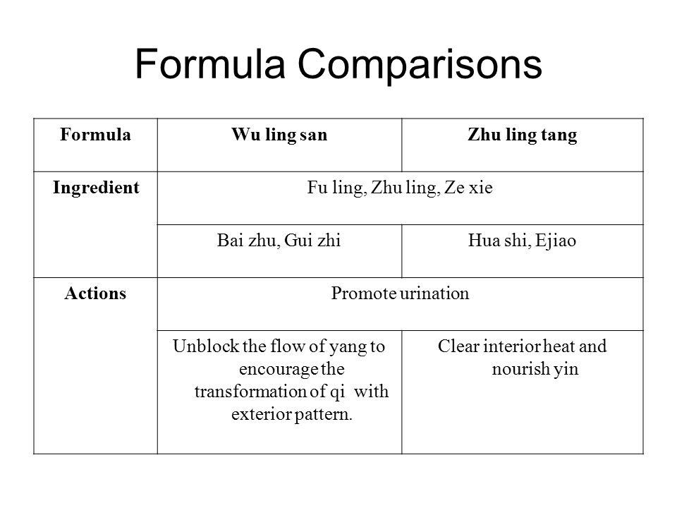 Formula Comparisons FormulaWu ling sanZhu ling tang IngredientFu ling, Zhu ling, Ze xie Bai zhu, Gui zhiHua shi, Ejiao ActionsPromote urination Unbloc