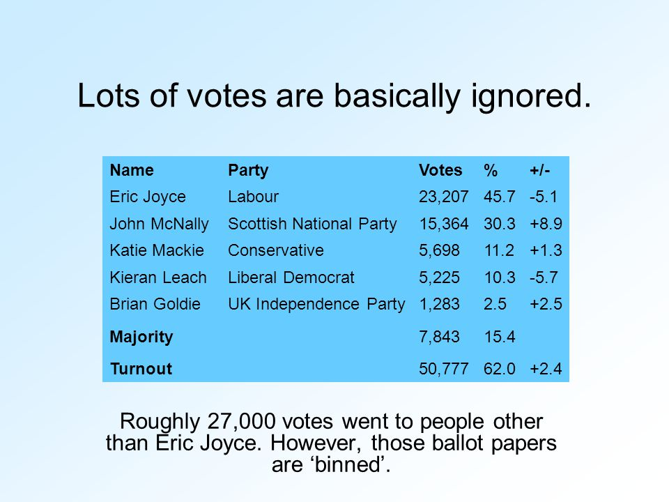 Lots of votes are basically ignored. Roughly 27,000 votes went to people other than Eric Joyce. However, those ballot papers are 'binned'. NamePartyVo